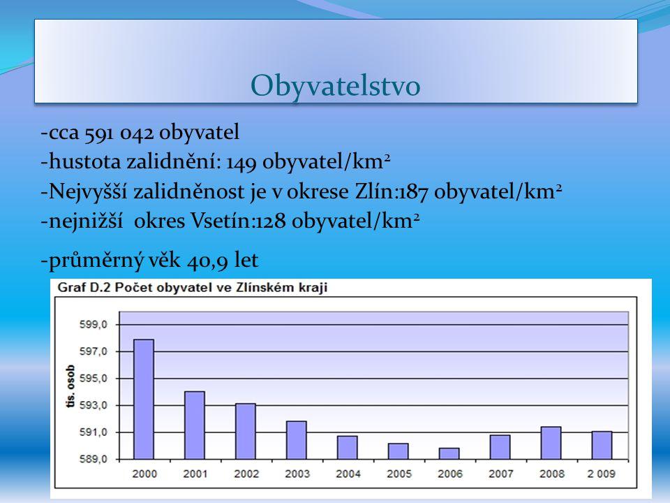 -průměrný věk 40,9 let Obyvatelstvo -cca 591 042 obyvatel