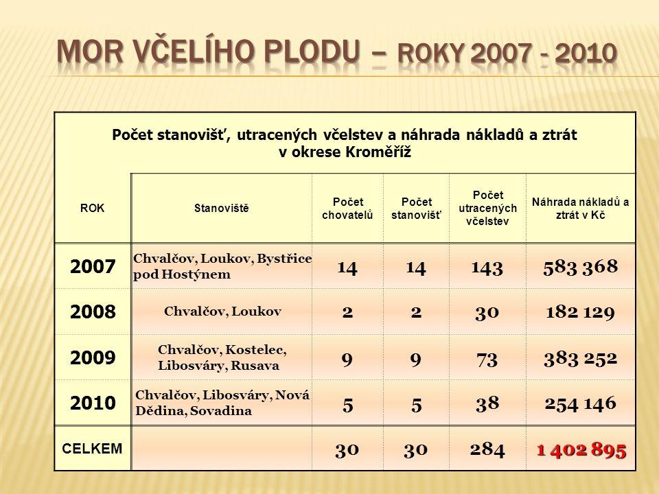 Mor včelího plodu – roky 2007 - 2010