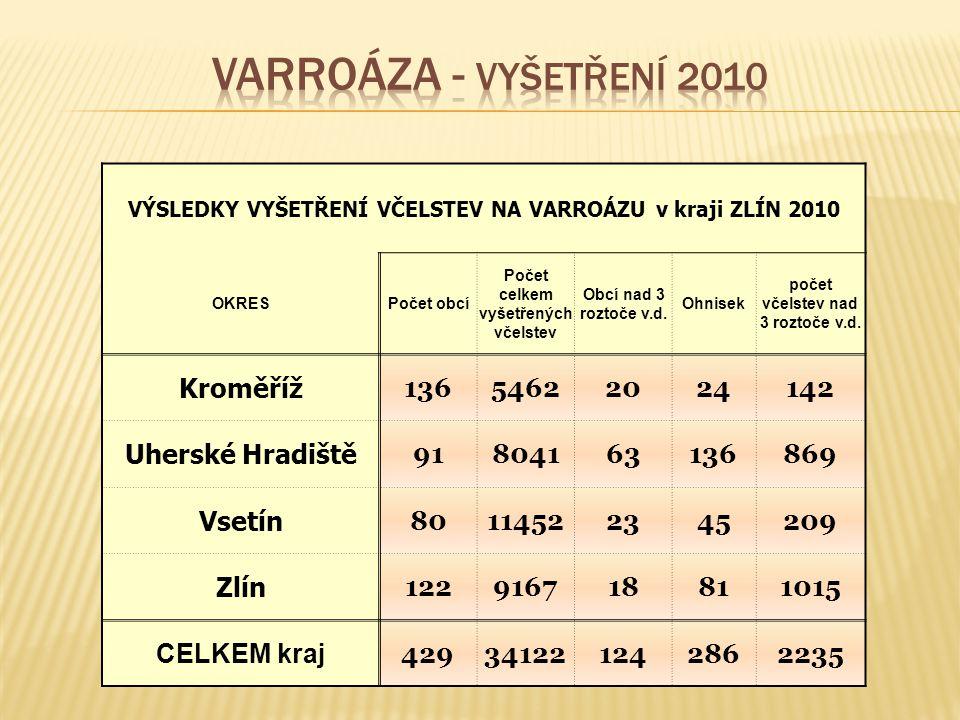 Varroáza - vyšetření 2010 Kroměříž 136 5462 20 24 142 Uherské Hradiště