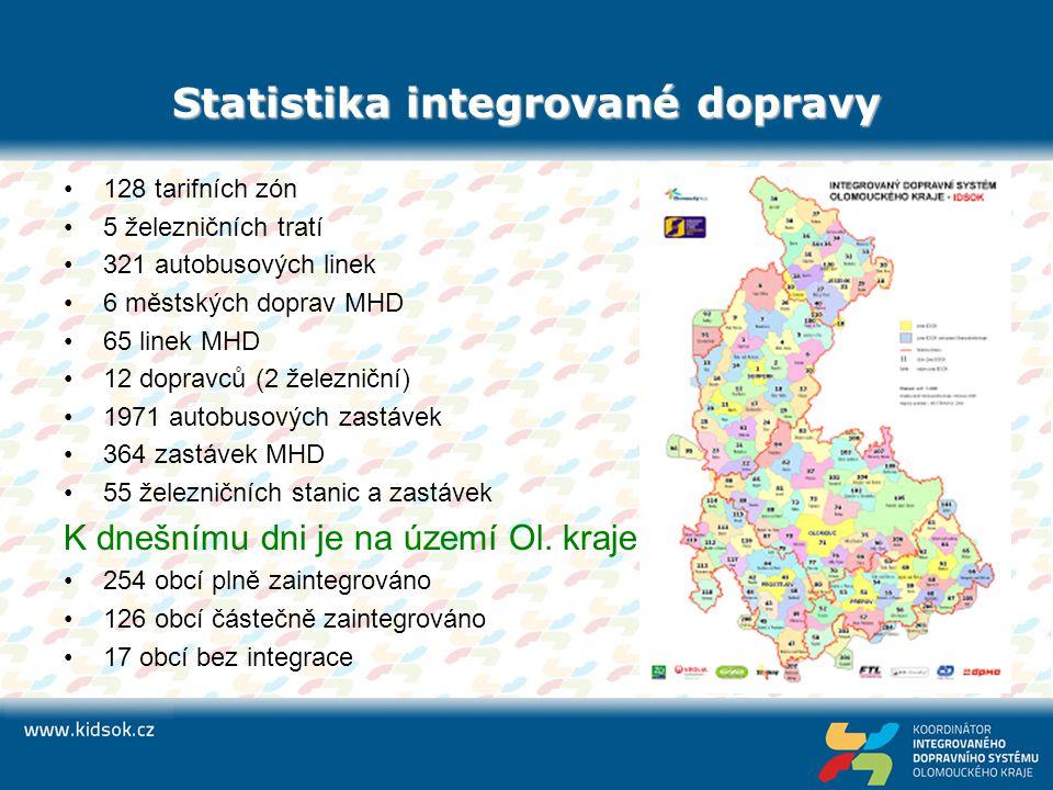 Statistika integrované dopravy