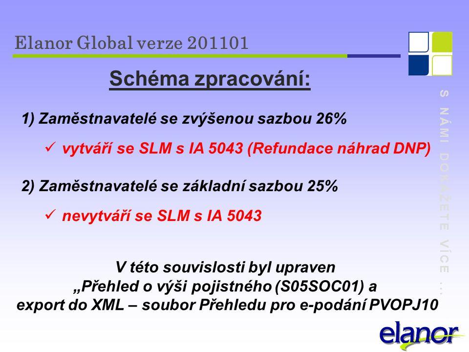 Schéma zpracování: Elanor Global verze 201101