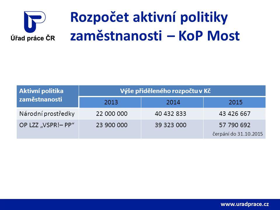 Rozpočet aktivní politiky zaměstnanosti – KoP Most