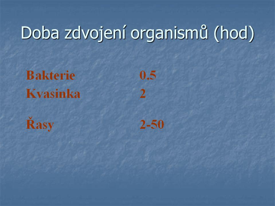 Doba zdvojení organismů (hod)