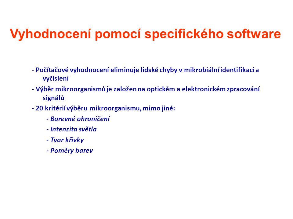Vyhodnocení pomocí specifického software