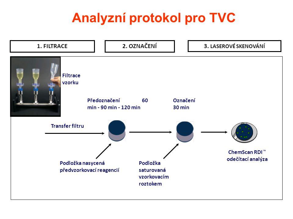 Analyzní protokol pro TVC