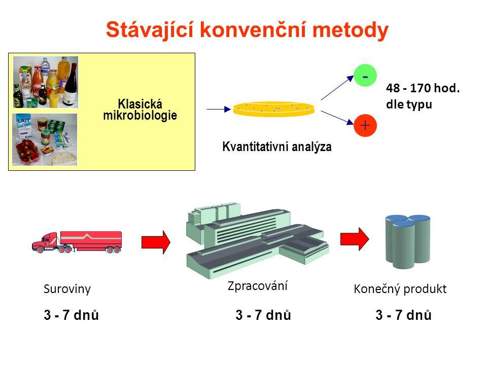 Stávající konvenční metody