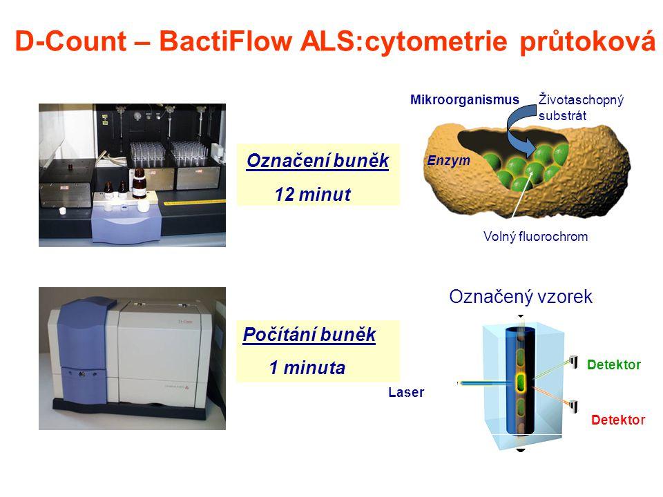 D-Count – BactiFlow ALS:cytometrie průtoková