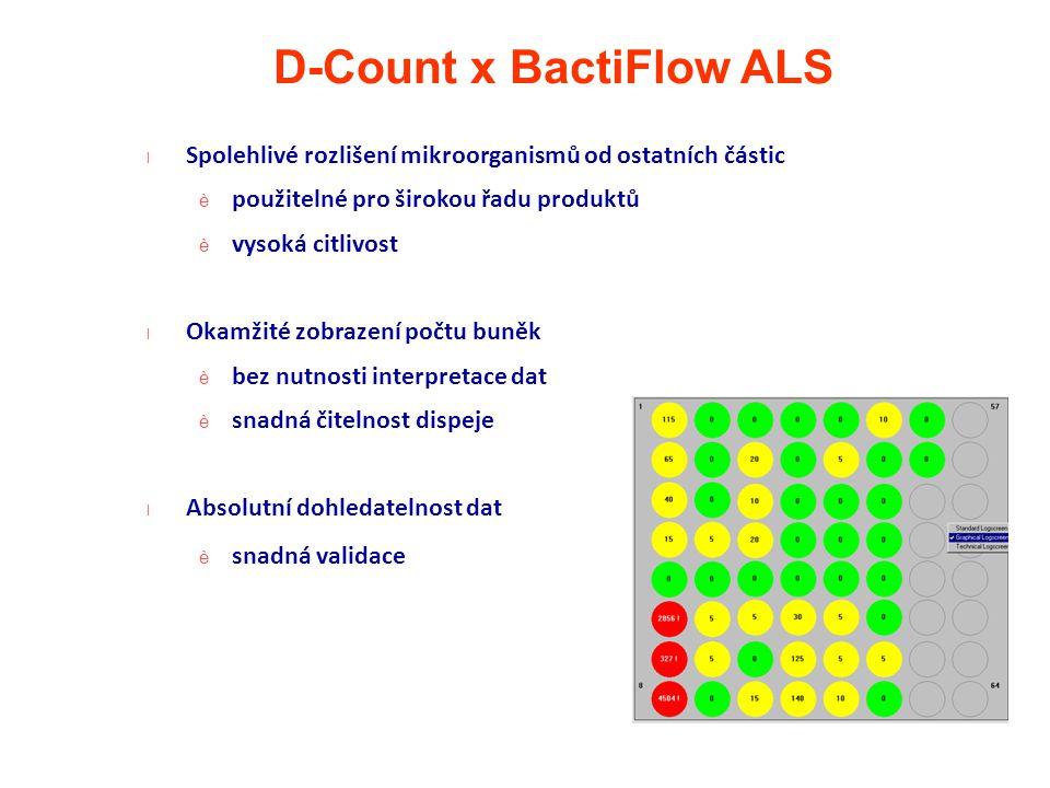D-Count x BactiFlow ALS