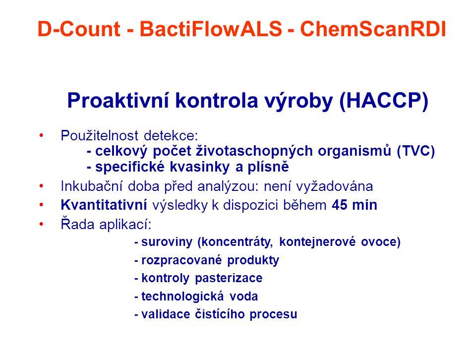Proaktivní kontrola výroby (HACCP)