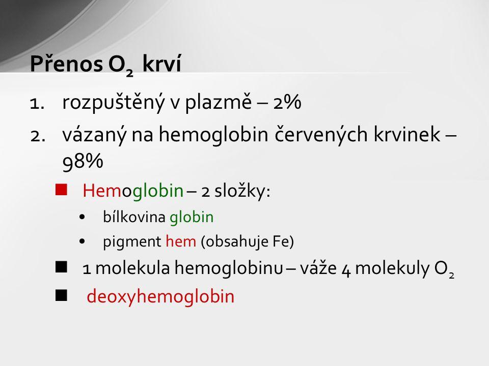 Přenos O2 krví rozpuštěný v plazmě – 2%