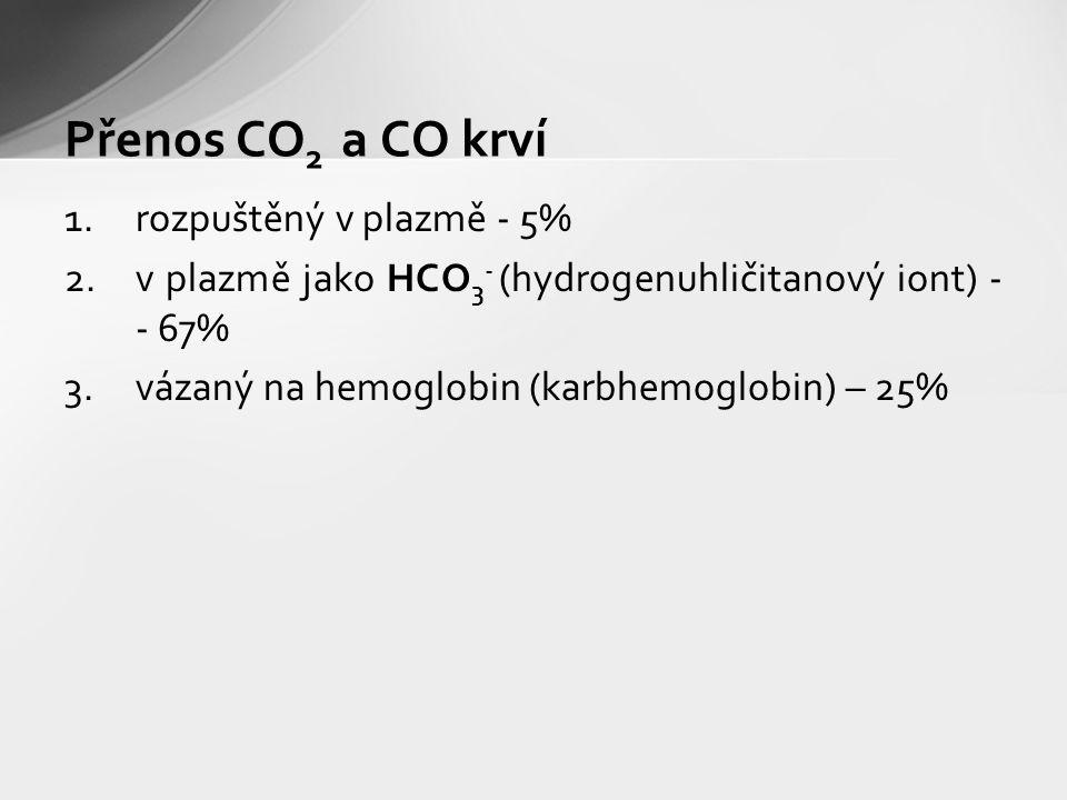 Přenos CO2 a CO krví rozpuštěný v plazmě - 5%