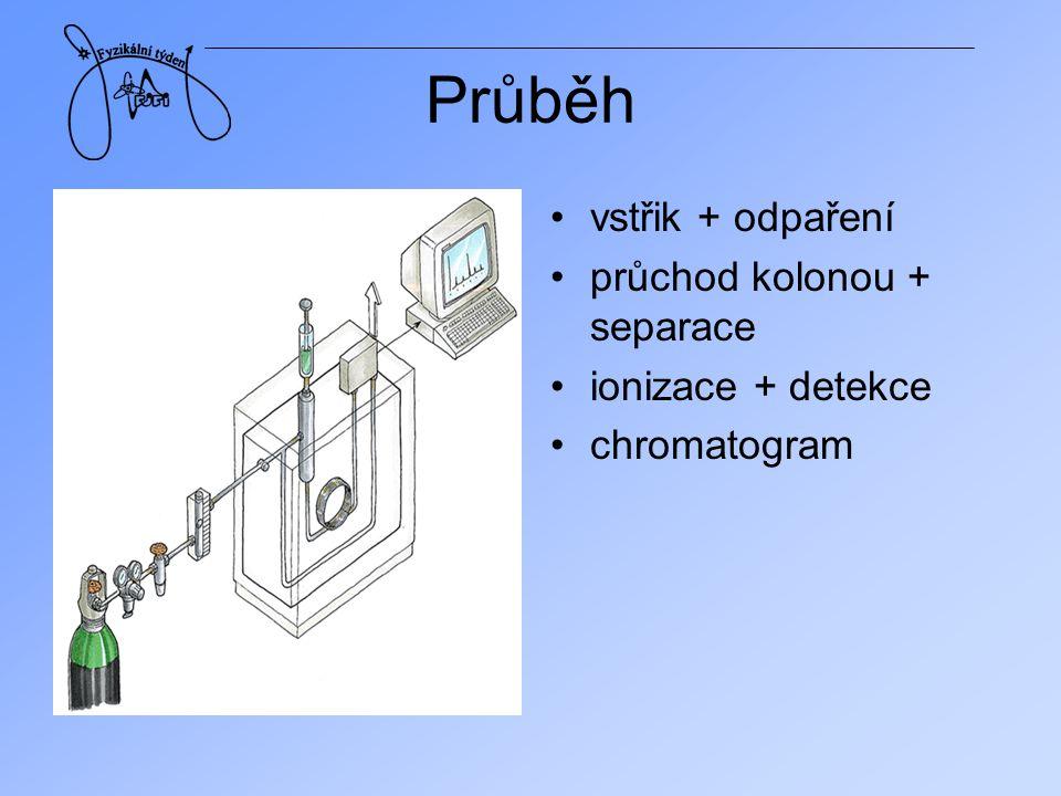 Průběh vstřik + odpaření průchod kolonou + separace ionizace + detekce