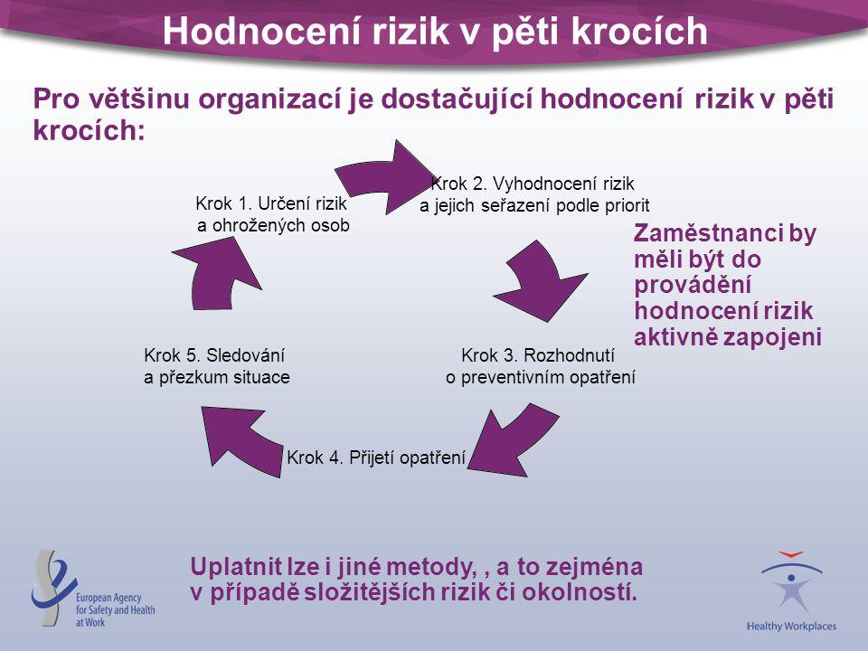 Hodnocení rizik v pěti krocích