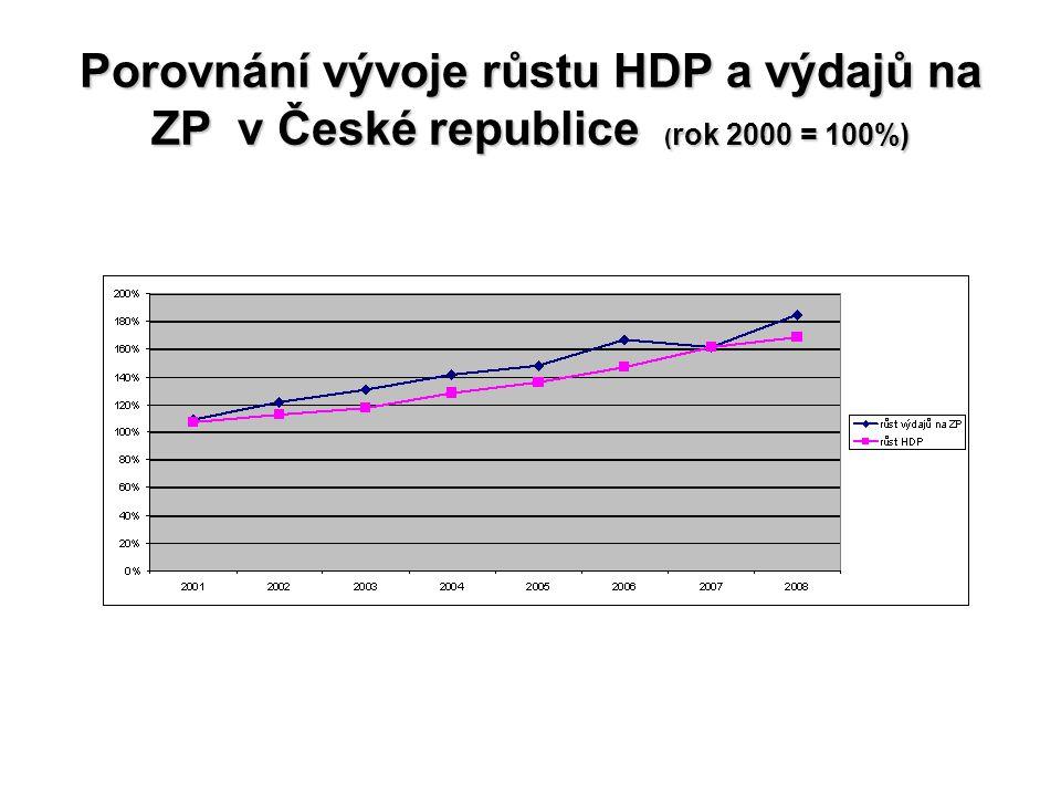 Porovnání vývoje růstu HDP a výdajů na ZP v České republice (rok 2000 = 100%)