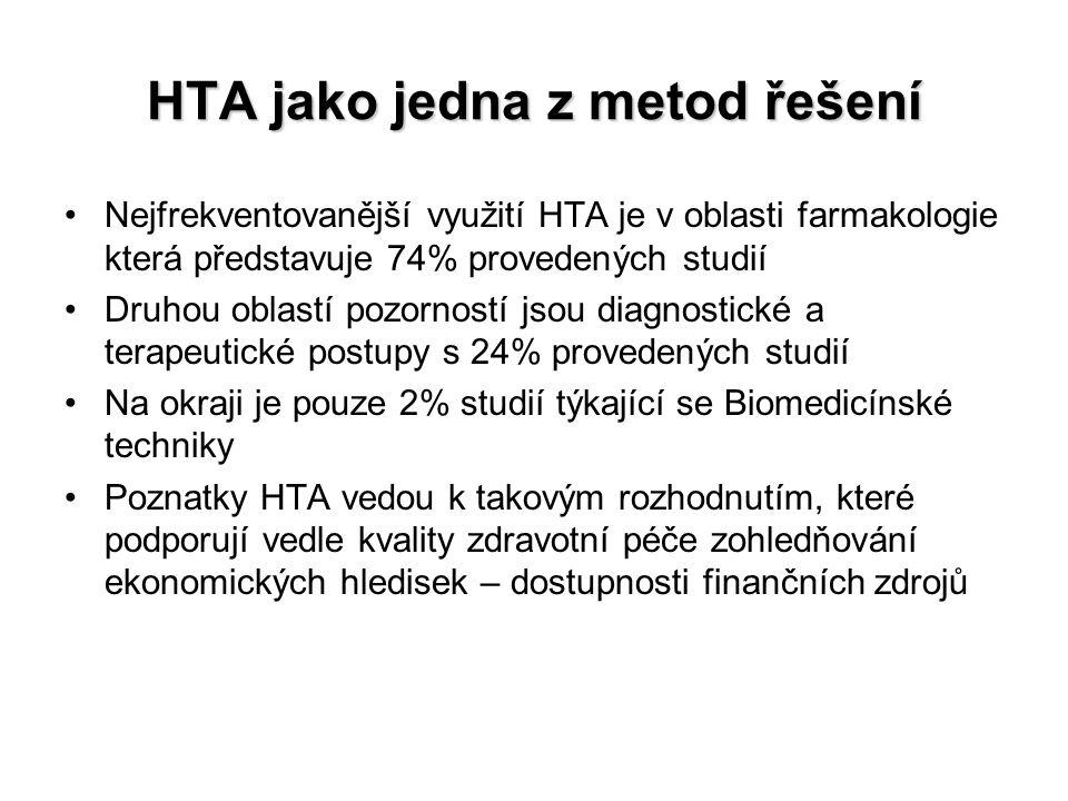 HTA jako jedna z metod řešení