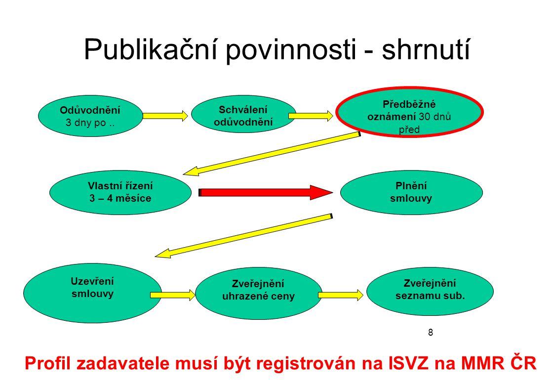 Publikační povinnosti - shrnutí