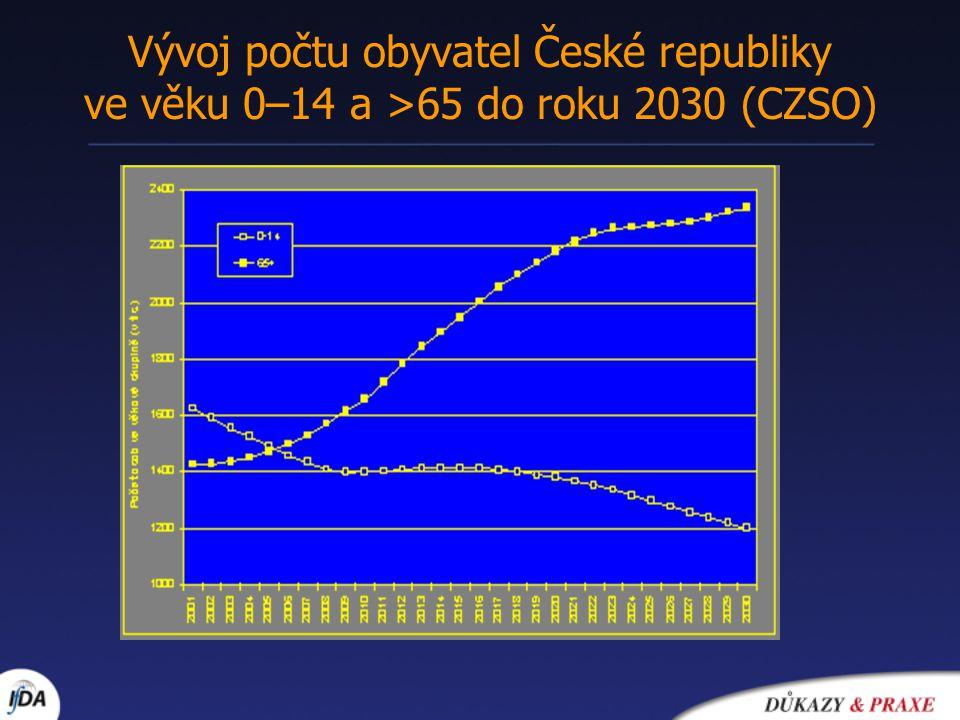 Vývoj počtu obyvatel České republiky ve věku 0–14 a >65 do roku 2030 (CZSO)
