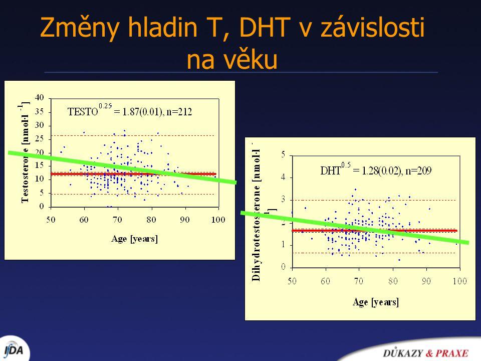 Změny hladin T, DHT v závislosti na věku