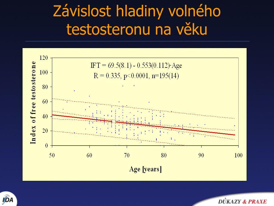 Závislost hladiny volného testosteronu na věku