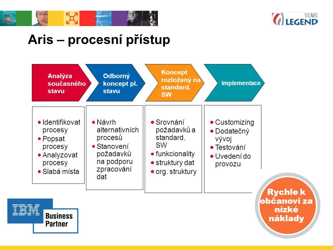 Aris – procesní přístup
