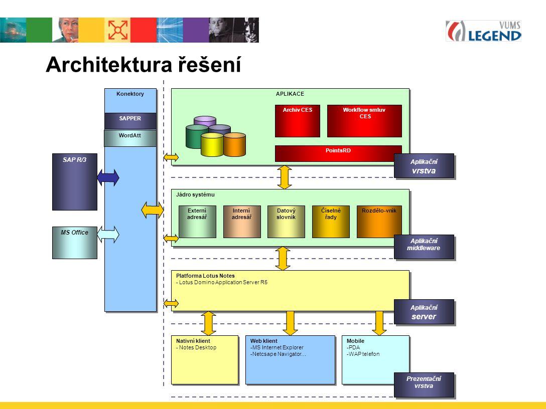 Architektura řešení Aplikační vrstva Aplikační middleware