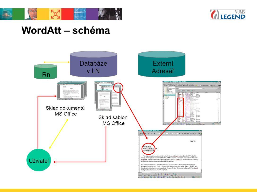 WordAtt – schéma Databáze v LN Externí Adresář Rn Uživatel