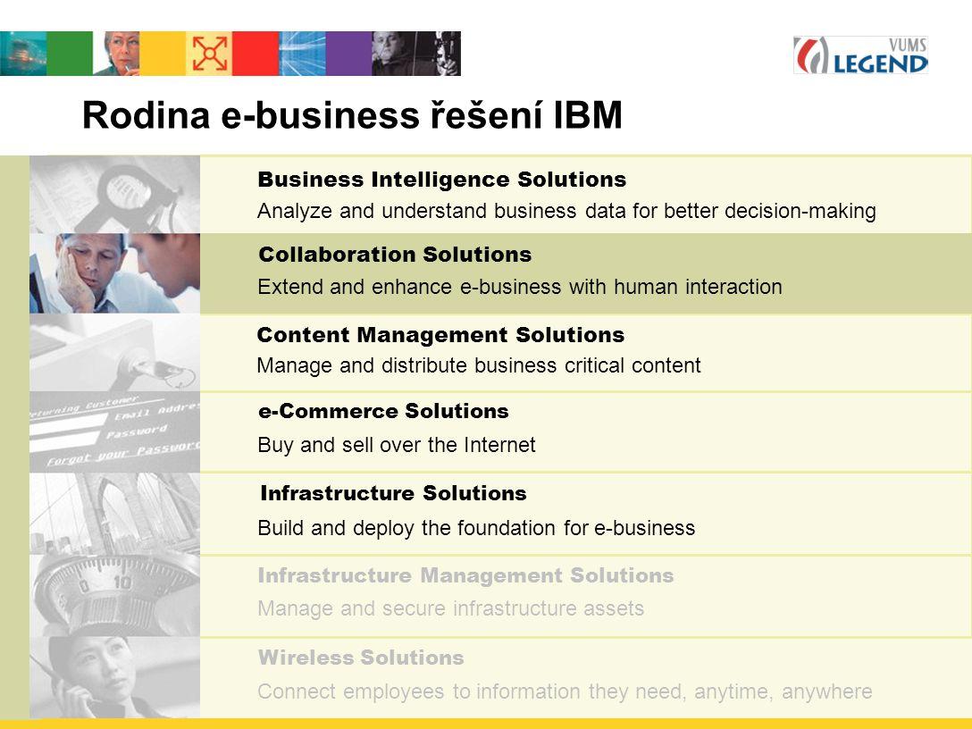 Rodina e-business řešení IBM