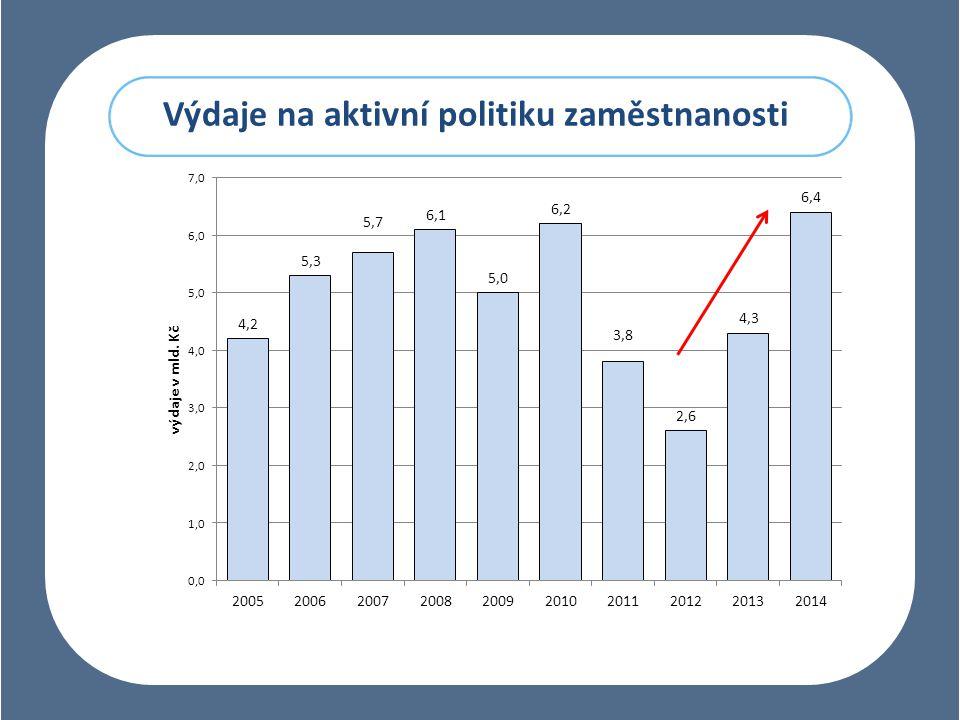 Výdaje na aktivní politiku zaměstnanosti
