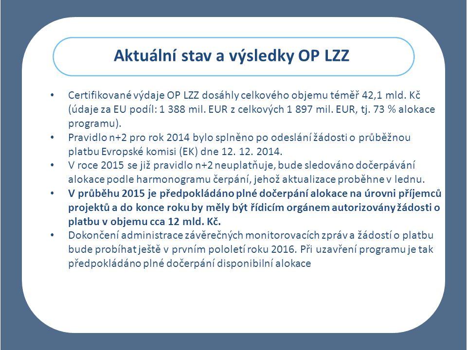 Aktuální stav a výsledky OP LZZ