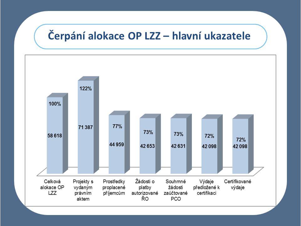 Čerpání alokace OP LZZ – hlavní ukazatele