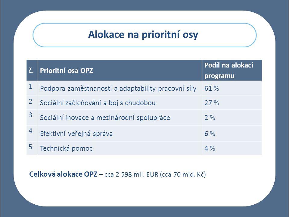 Alokace na prioritní osy