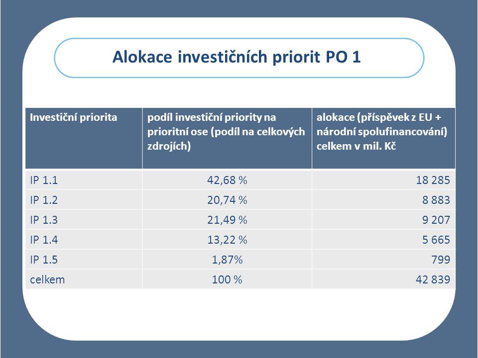 Alokace investičních priorit PO 1