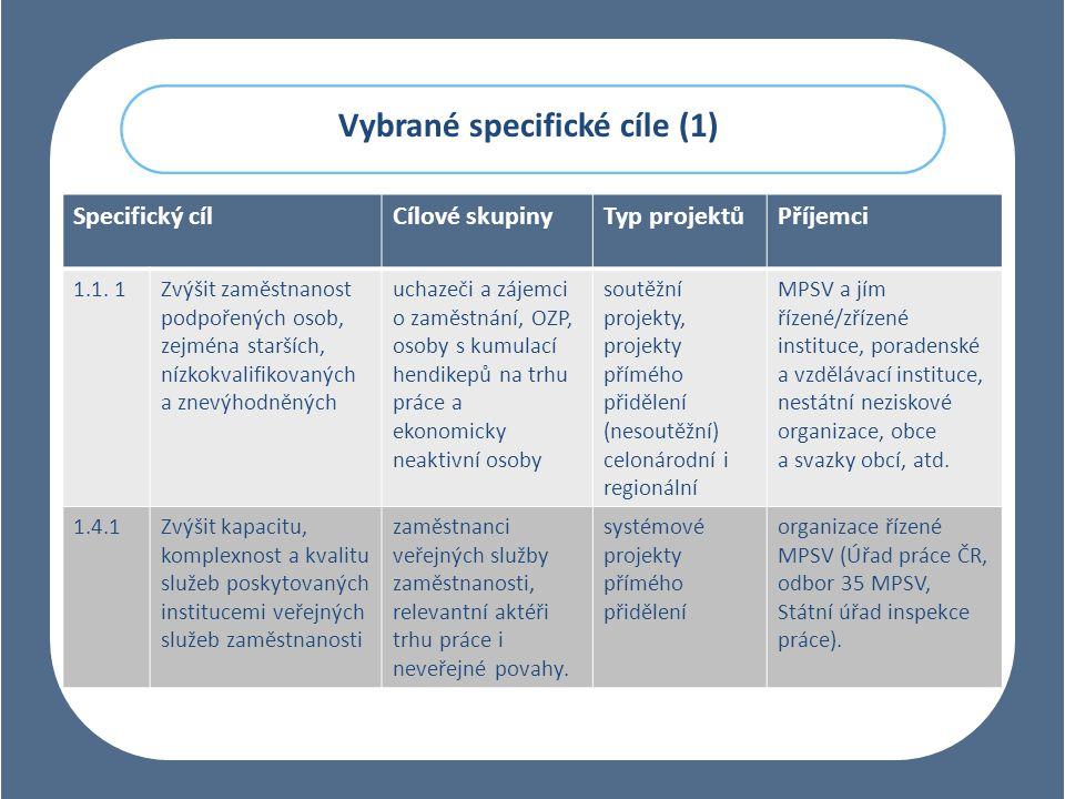 Vybrané specifické cíle (1)