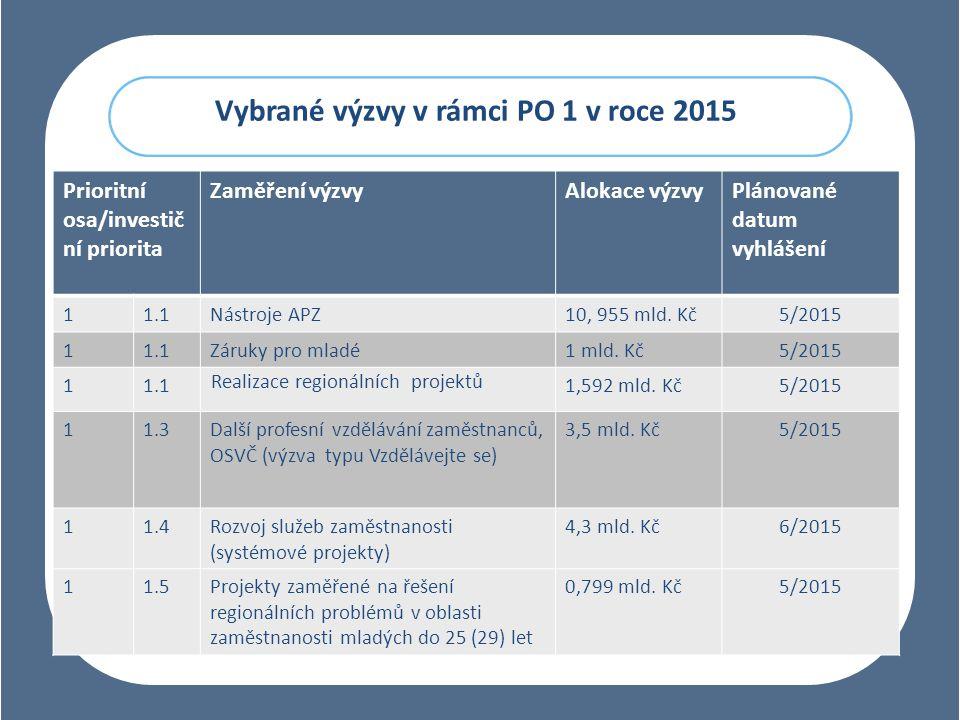 Vybrané výzvy v rámci PO 1 v roce 2015