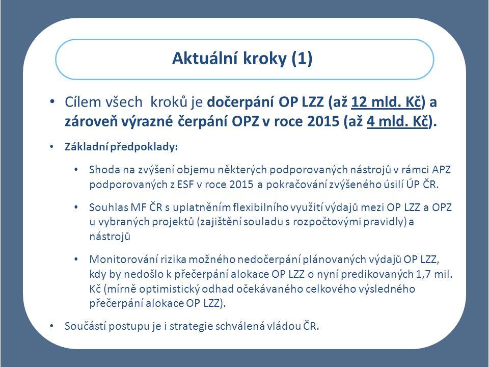 Aktuální kroky (1) Cílem všech kroků je dočerpání OP LZZ (až 12 mld. Kč) a zároveň výrazné čerpání OPZ v roce 2015 (až 4 mld. Kč).