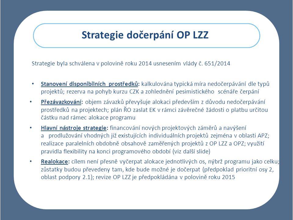 Strategie dočerpání OP LZZ