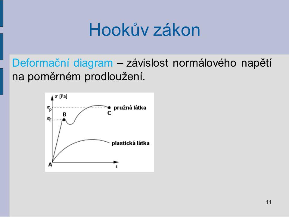 Hookův zákon Deformační diagram – závislost normálového napětí na poměrném prodloužení.
