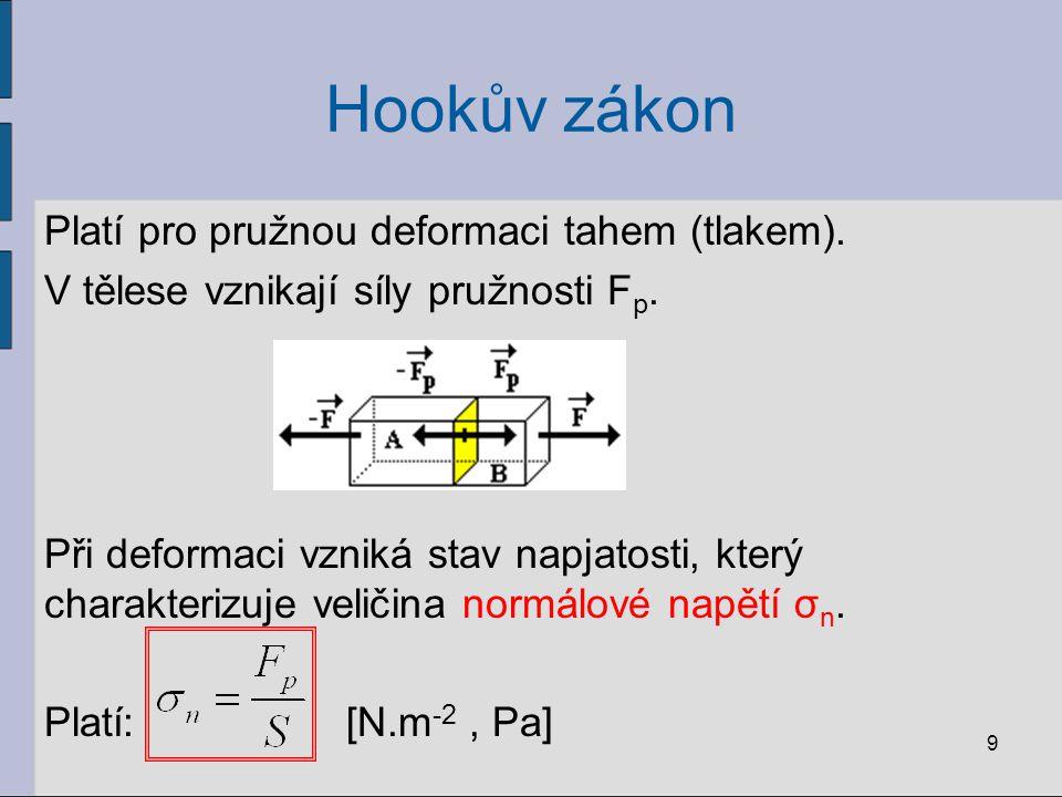 Hookův zákon