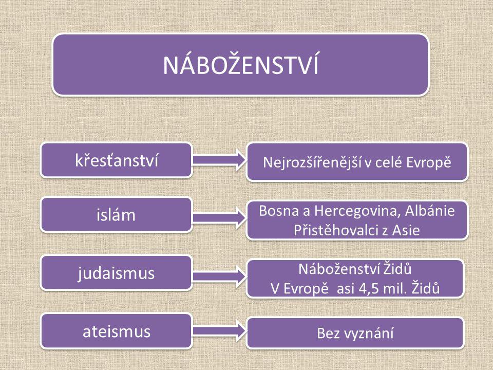 NÁBOŽENSTVÍ křesťanství islám judaismus ateismus