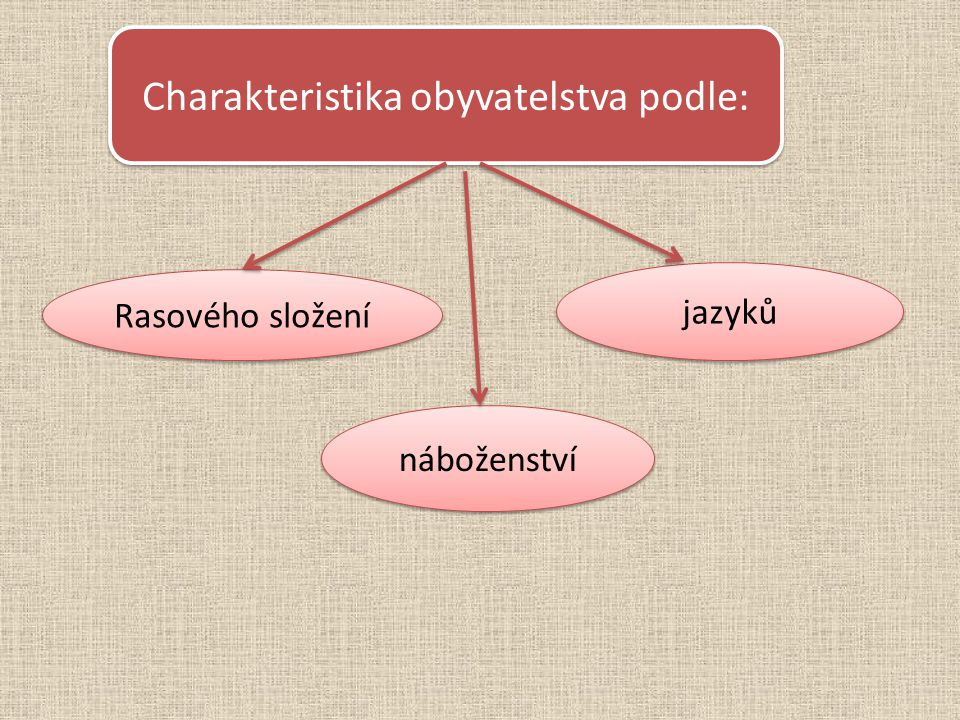 Charakteristika obyvatelstva podle: