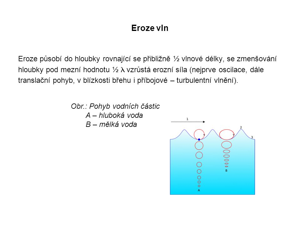 Eroze vln Eroze působí do hloubky rovnající se přibližně ½ vlnové délky, se zmenšování.
