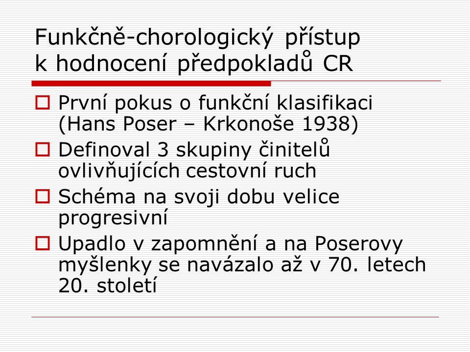 Funkčně-chorologický přístup k hodnocení předpokladů CR