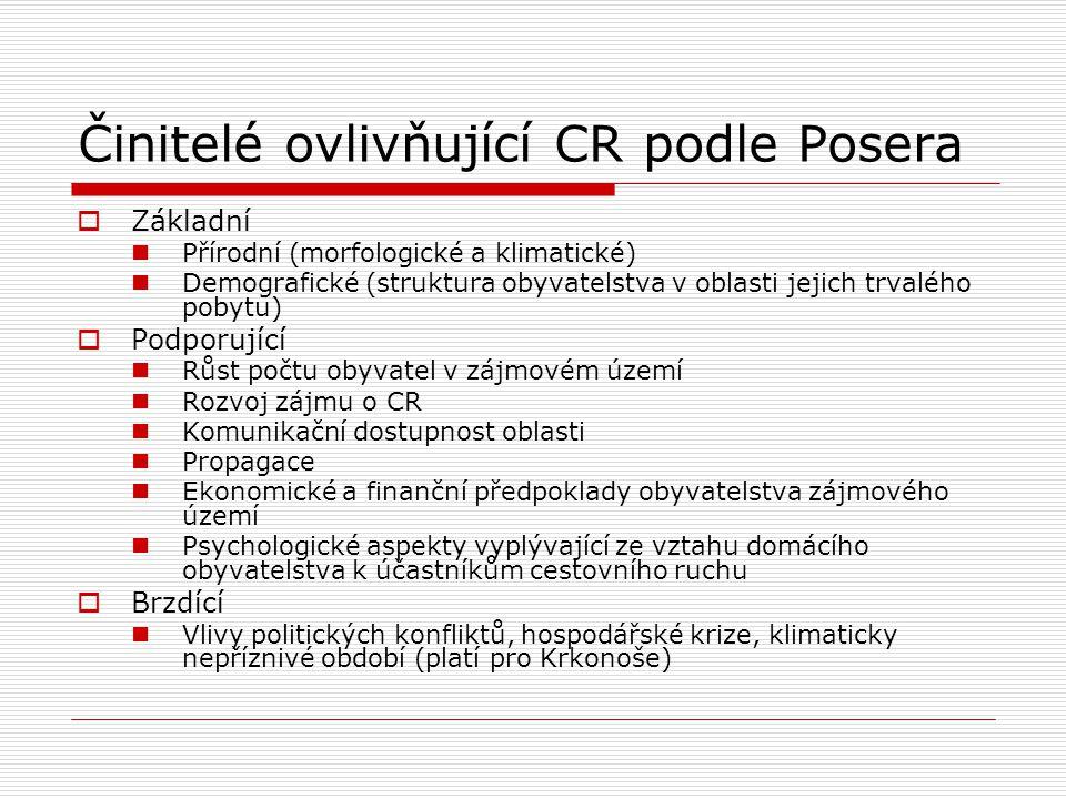 Činitelé ovlivňující CR podle Posera