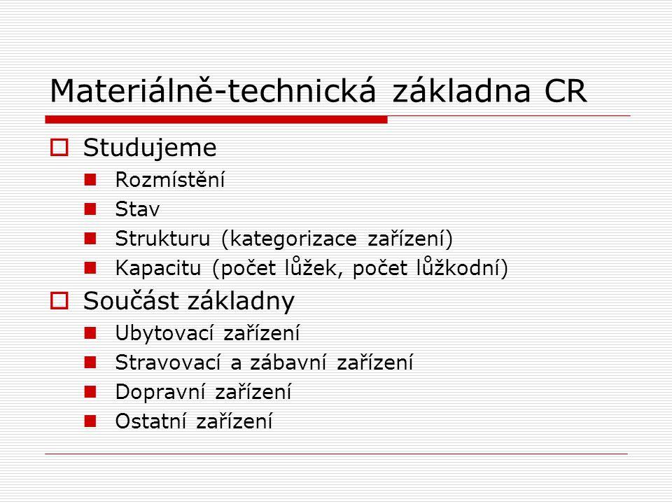 Materiálně-technická základna CR