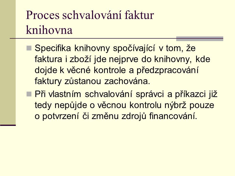 Proces schvalování faktur knihovna