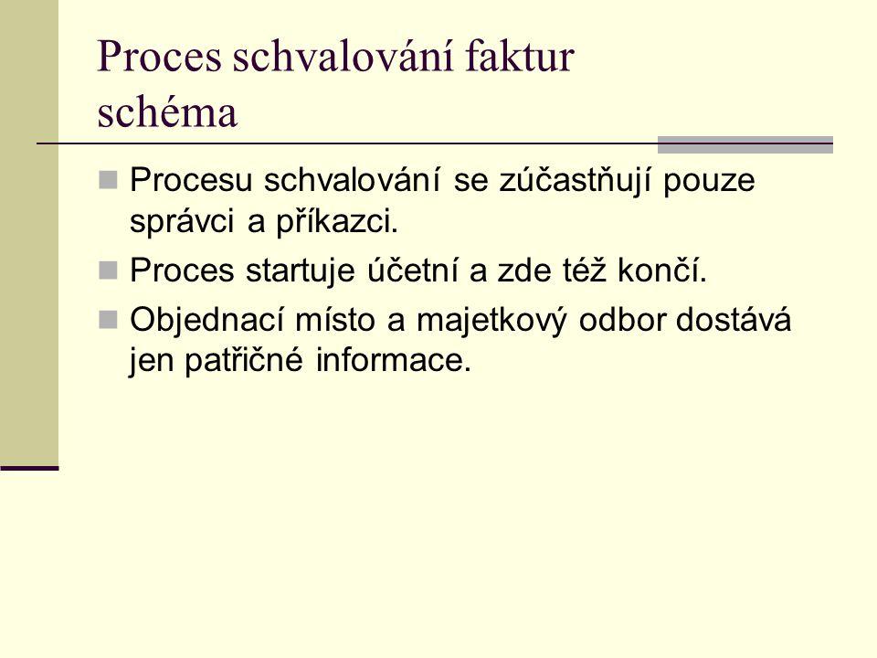 Proces schvalování faktur schéma