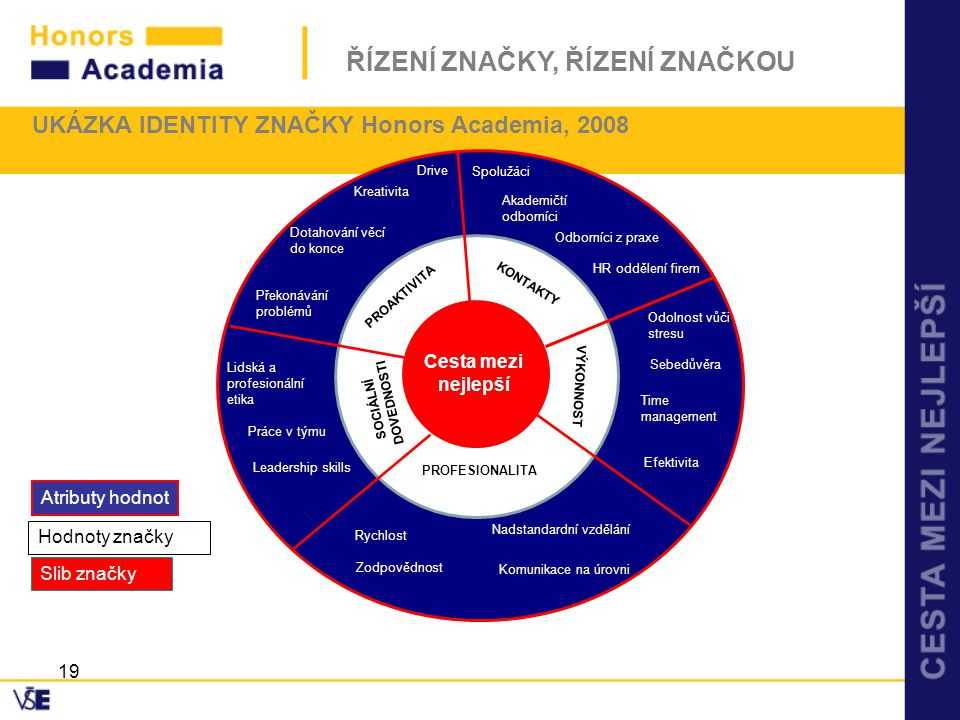 UKÁZKA IDENTITY ZNAČKY Honors Academia, 2008