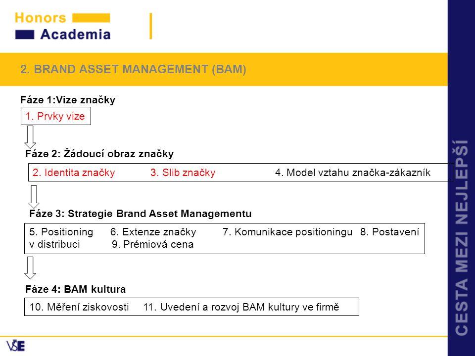 2. BRAND ASSET MANAGEMENT (BAM)