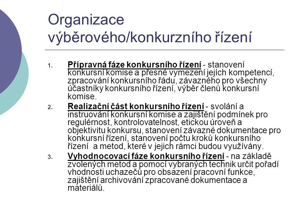 Organizace výběrového/konkurzního řízení