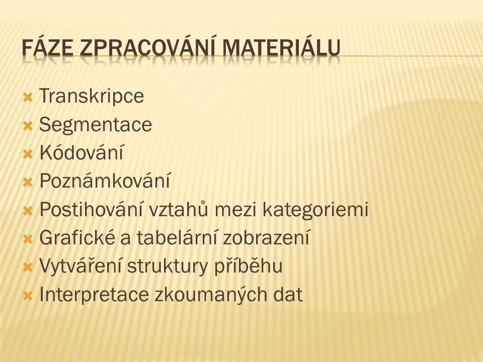 Fáze zpracování materiálu